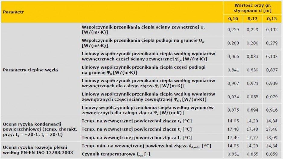 TABELA 3. Wyniki obliczeń parametrów cieplno-wilgotnościowych złącza przegród stykających się z gruntem