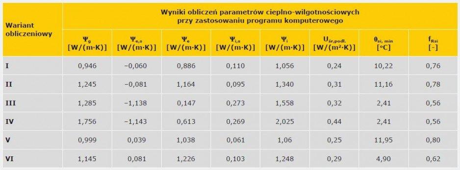 TABELA 4. Wyniki obliczeń cieplno-wilgotnościowych analizowanych złączy przegród stykających się z gruntem