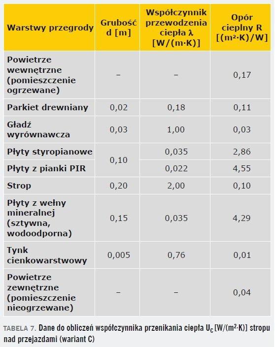 TABELA 7. Dane do obliczeń współczynnika przenikania ciepła UC [W/(m2·K)] stropu nad przejazdami (wariant C)
