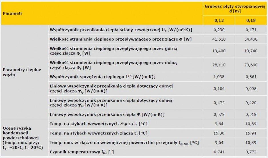 TABELA 8. Wyniki obliczeń parametrów cieplnych połączenia ściany zewnętrznej z płytą balkonową (wariant D) [11]