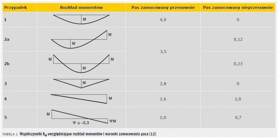 TABELA 1. Współczynniki Kϑ uwzględniające rozkład momentów i warunki zamocowania pasa [12]