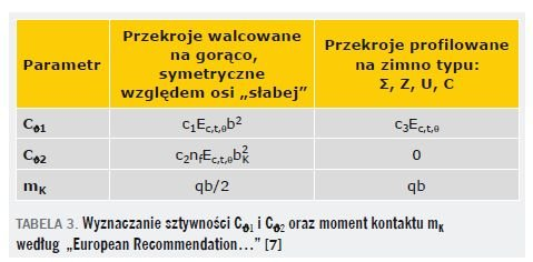 """TABELA 3. Wyznaczanie sztywności Cϑ1 i Cϑ2 oraz moment kontaktu mK według """"European Recommendation…"""" [7]"""