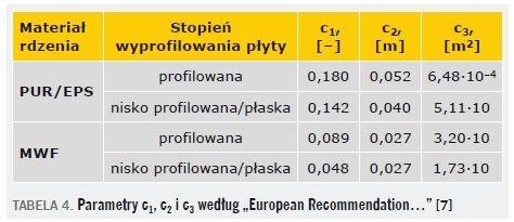 """TABELA 4. Parametry c1, c2 i c3 według """"European Recommendation…"""" [7]"""