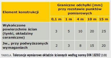 Tabela. Tolerancje wymiarowe okładzin ściennych według normy DIN 18202 [10]