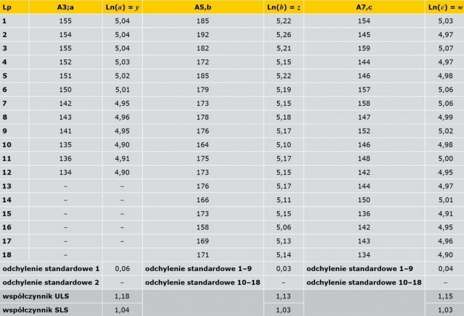 TABELA 1. Wyniki pomiarów wybranych właściwości mechanicznych, w [kPa]