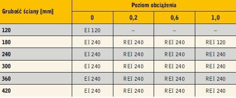 Tabela 1. Klasy odporności ogniowej ścian z betonu komórkowego w zależności od grubości ściany oraz poziomu obciążenia