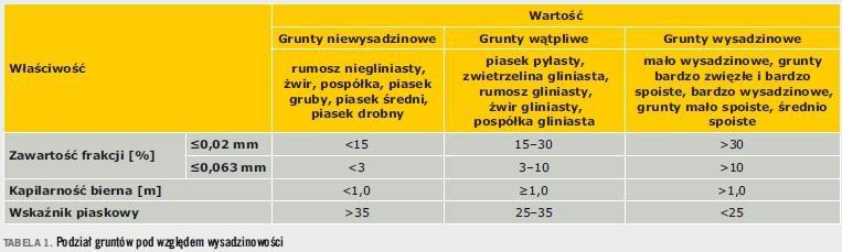 Tabela 1. Podział gruntów pod względem wysadzinowości