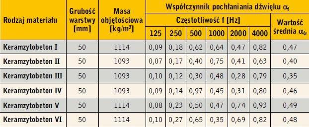 Tabela 1. Wartości wspłczynnika pochłaniania dźwięku αf keramzytobetonu