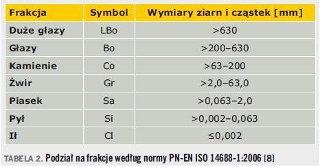 Tabela 2. Podział na frakcje według normy PN-EN ISO 14688-1:2006 [8]