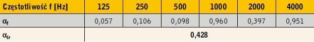 Tabela 2. Wartości wspłczynnika pochłaniania dźwięku αf keramzytu