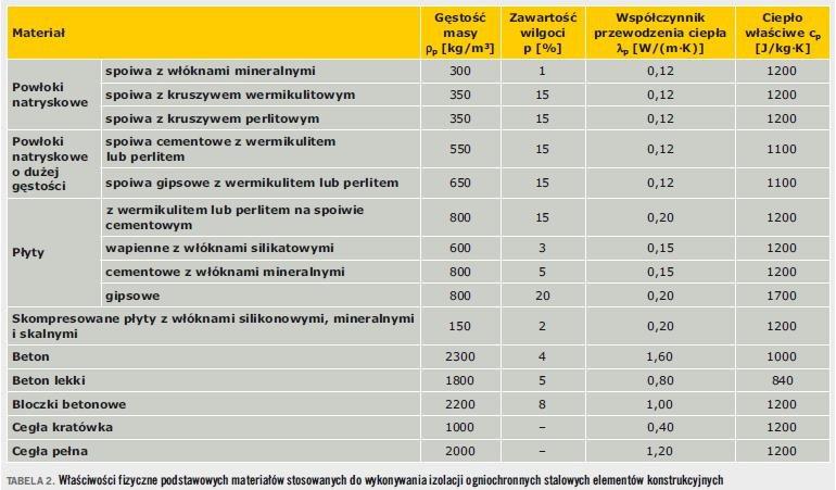 Tabela 2. Właściwości fizyczne podstawowych materiałów stosowanych do wykonywania izolacji ogniochronnych stalowych elementów konstrukcyjnych