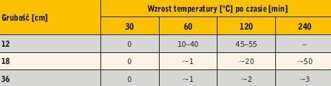 Tabela 2. Wzrost nieogrzewanej powierzchni ściany z betonu komórkowego według badań CEBET-u oraz raportów z badań odporności ścian z autoklawizowanego betonu komórkowego