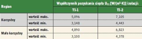 Tabela 3. Maksymalne i minimalne wartości współczynnika pozyskania ciepła UTI izolacji TI-1 oraz TI-2