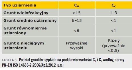 Tabela 3. Podział gruntów sypkich na podstawie wartości CU i Cc według normy PN-EN ISO 14688-2:2006/Ap2:2012 [10]