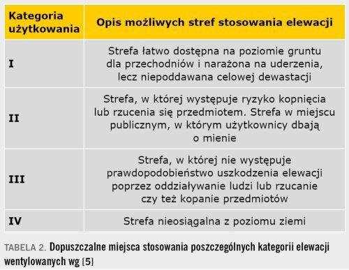 TABELA 2. Dopuszczalne miejsca stosowania poszczególnych kategorii elewacji wentylowanych wg [5]