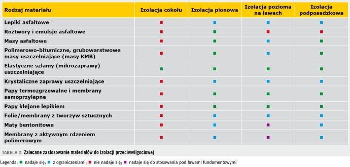 TABELA 2. Zalecane zastosowanie materiałów do izolacji przeciwwilgociowej