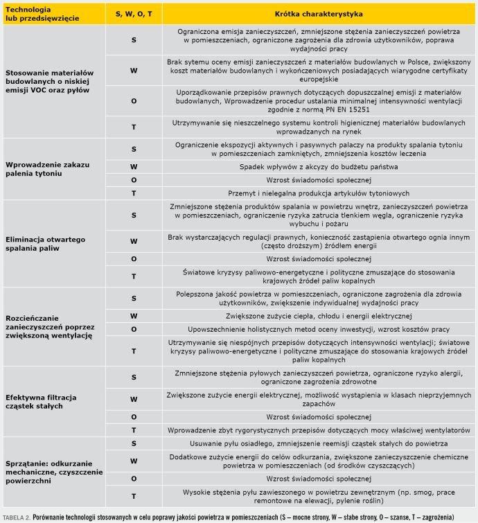 TABELA 2. Porównanie technologii stosowanych w celu poprawy jakości powietrza w pomieszczeniach (S – mocne strony, W – słabe strony, O – szanse, T – zagrożenia)