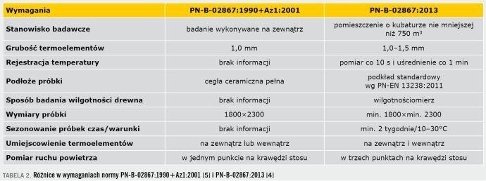 TABELA 2. Różnice w wymaganiach normy PN-B-02867:1990+Az1:2001 [5] i PN-B-02867:2013 [4]