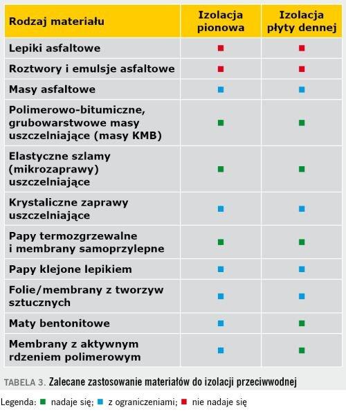 TABELA 3. Zalecane zastosowanie materiałów do izolacji przeciwwodnej