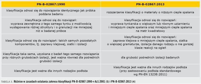 TABELA 3. Różnice w zasadach ustalania zakresu klasyfikacji PN-B-02867:1990+Az1:2001 [5] i PN-B-02867:2013 [4]