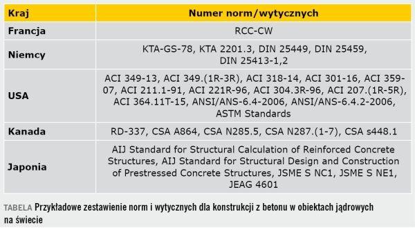 TABELA Przykładowe zestawienie norm i wytycznych dla konstrukcji z betonu w obiektach jądrowych na świecie