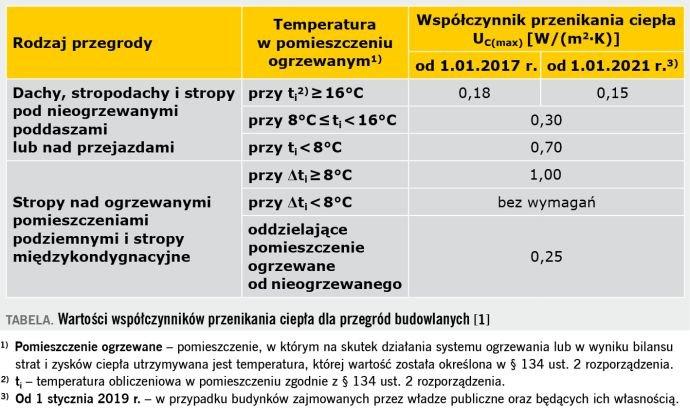 TABELA. Wartości współczynników przenikania ciepła dla przegród budowlanych [1]