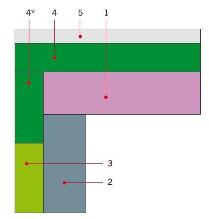 RYS. 1. Poprawny układ termoizolacji strefy okapu;  1 – strop, 2 – ściana, 3 – styropian fasadowy, 4 – styropian klasy EPS 200 lub wyższej albo polistyren ekstrudowany (XPS), 4* – pas docieplenia (musi mocowany przynajmniej na 2 rzędy kołków, o wysokośc.