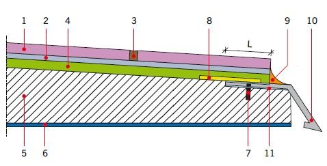RYS. 8. Mocowanie obróbki blacharskiej okapu balkonu; 1 – okładzina ceramiczna, 2 – klej do okładzin ceramicznych, 3 – zaprawa spoinująca, 4 – izolacja podpłytkowa ze szlamu elastycznego, 5 – warstwa spadkowa (opcjonalnie), 6 – warstwa sczepna (opcjonal.