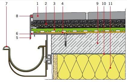 RYS. 20. Montaż i uszczelnienie prefabrykowanego profilu okapowego przeznaczonego do balkonów/tarasów z drenażowym odprowadzeniem wody i warstwą użytkową z płyt ułożonych na kruszywie; rys.: Renoplast  1 – płyty kamienne/betonowe, 2 – płukane, mrozoodp.