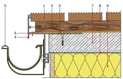 RYS. 21. Montaż i uszczelnienie prefabrykowanego profilu okapowego przeznaczonego do balkonów/tarasów z drenażowym odprowadzeniem wody i warstwą użytkową z desek kompozytowych;  1 – deska kompozytowa, 2 – legar, 3 – powłoka wodochronna (np. samoprzylepn.