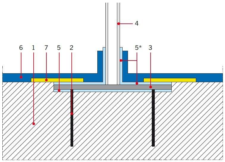 RYS. 24. Obsadzenie i uszczelnienie słupka;  1 – płyta konstrukcyjna, 2 – kotwa mocująca słupek, 3 – marka stalowa (kołnierz) przyspawana do słupka, 4 – słupek balustrady, 5 – elastyczna żywica uszczelniająca, z posypką piaskową (5*), 6 – izolacja podpł.