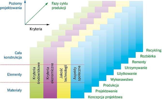 RYS. 8. Rozbudowany schemat projektowania zintegrowanego.