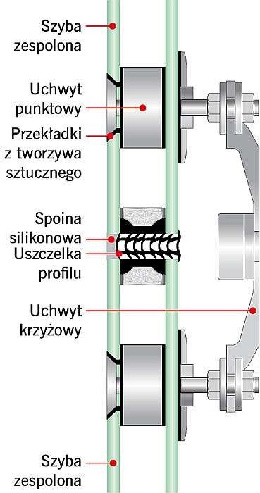 RYS. 8. Techniki mocowania oszklenia: mocowanie punktowe