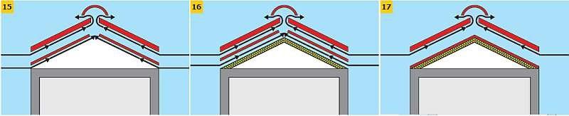RYS. 15–17. Działanie wentylacji dachu spadzistego: dach tradycyjny z wentylowanym, nieużywanym poddaszem (15), dach z poddaszem ocieplonym z rozpiętą folią wstępnego krycia i dwoma strefami wentylacyjnymi (16), współczesny dach ocieplony z jedną strefą.