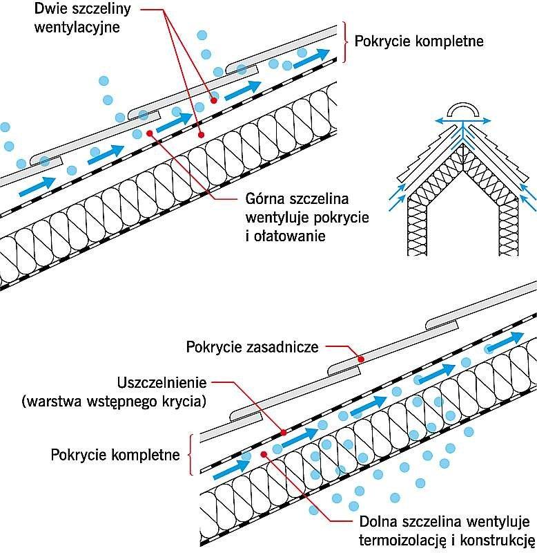 RYS. 18. Zasada działania wentylacji w dachu z dwoma szczelinami.