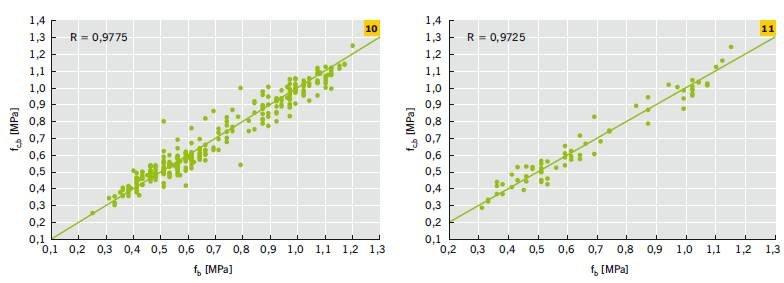 RYS. 10–11. Zależność między przyczepnością na odrywanie fb uzyskaną na podstawie badań doświadczalnych przeprowadzonych seminieniszczącą metodą odrywania i przyczepnością na odrywanie fc,b identyfikowaną przez sieć neuronową dla procesu uczenia (10) i .