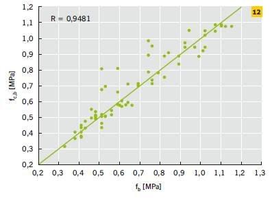 RYS. 12. Zależność między przyczepnością na odrywanie fb uzyskaną na podstawie badań doświadczalnych przeprowadzonych seminieniszczącą metodą odrywania i przyczepnością na odrywanie fc,b identyfikowaną przez sieć neuronową dla procesu weryfikacji doświa.