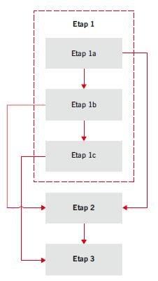 RYS. 15. Ogólny schemat obrazujący metodykę neuronowej nieniszczącej identyfikacji wartości przyczepności na odrywanie warstw betonowych w posadzkach