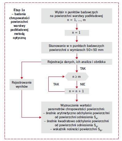 RYS. 16. Schemat obrazujący metodykę nieniszczącej identyfikacji wartości przyczepności na odrywanie warstw betonowych w posadzkach – etap 1a