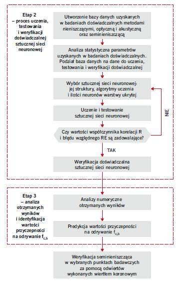 RYS. 18. Schemat obrazujący metodykę nieniszczącej identyfikacji wartości przyczepności na odrywanie fc,b warstw betonowych w posadzkach – etapy 2 i 3