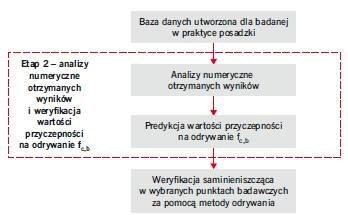 RYS. 19. Etapy postępowania w praktyce odnośnie do nieniszczącej identyfikacji wartości przyczepności na odrywanie warstw betonowych w posadzkach