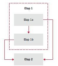RYS. 20. Etap 2 postępowania w praktyce odnośnie do nieniszczącej identyfikacji wartości przyczepności na odrywanie fc,b warstw betonowych w posadzkach