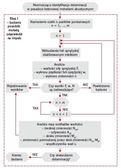 RYS. 5. Metodyka zerojedynkowej nieniszczącej oceny zespolenia warstw betonowych w posadzkach metodami akustycznymi: odpowiedzi na impuls i młoteczkową – etap I
