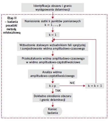 RYS. 6. Metodyka nieniszczącej zerojedynkowej oceny zespolenia warstw betonowych w posadzkach metodami akustycznymi: odpowiedzi na impuls i młoteczkową – etap II