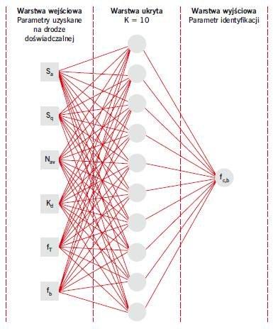 RYS. 9. Struktura SSN jednokierunkowej wielowarstwowej ze wsteczną propagacją błędu i algorytmem QUASI-NEWTONA, z funkcją aktywacji warstwy ukrytej tanh, przyjęta w procesie uczenia i testowania na użytek nieniszczącej identyfikacji wartości przyczepnoś.