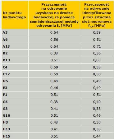 TABELA 2. Porównawcze zestawienie wartości przyczepności na odrywanie fb i fc,b określonych seminieniszczącą metodą odrywania i za pomocą sztucznej sieci neuronowej