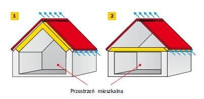 Rys. 1–2. Schemat pochyłego dachu wentylowanego z poddaszem mieszkalnym (1) i niemieszkalnym strychem (2)