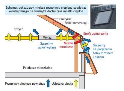 Rys. 7. Schemat dachu z fot. 4. Przez nieszczelną paroizolację ucieka dużo ciepła na strych i do atmosfery. Na połączeniu dachu dolnego (mansardy) i górnego występują dodatkowo mostki cieplne, które są przyczyną oblodzenia.