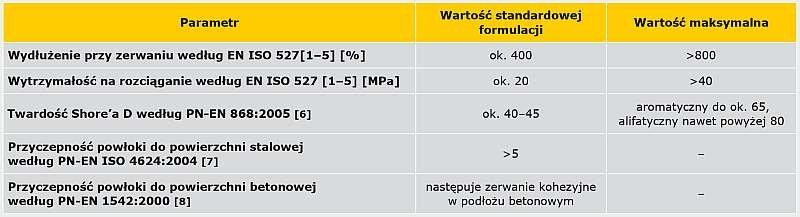 TABELA 2. Wartości podstawowych parametrów polimocznika