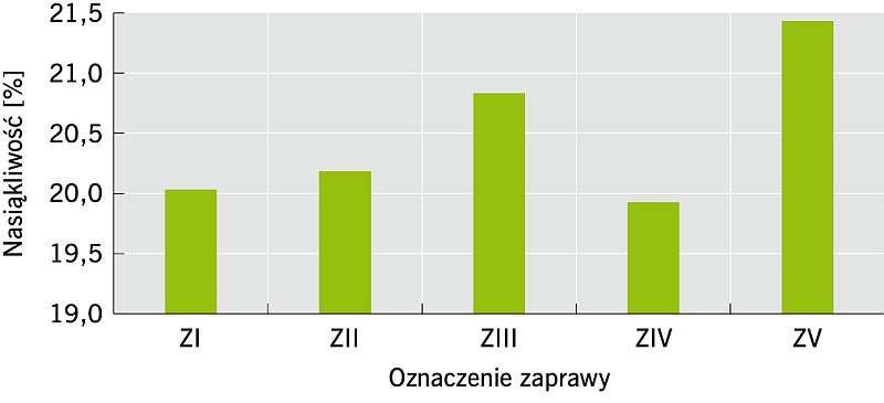 Rys. 3 Nasiąkliwość zapraw; rys.: archiwa autorów (K. Grabowska, P. Konca)